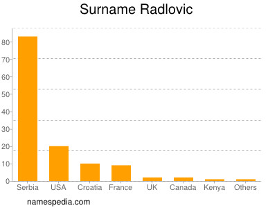 Surname Radlovic