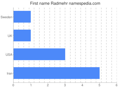 Given name Radmehr