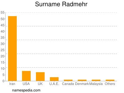 Surname Radmehr