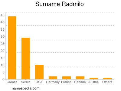 Surname Radmilo