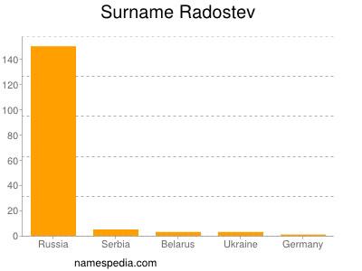 Surname Radostev