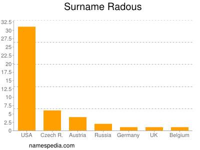 Surname Radous