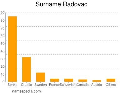 Surname Radovac