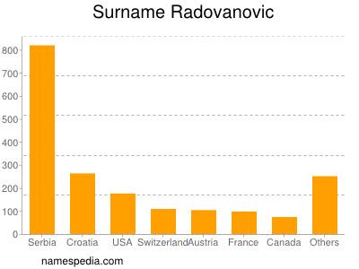 Surname Radovanovic