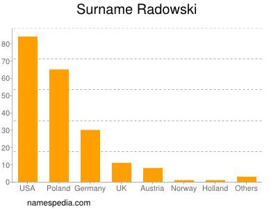 Surname Radowski