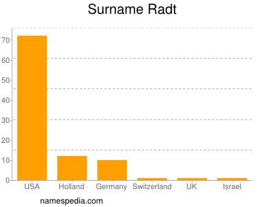 Surname Radt