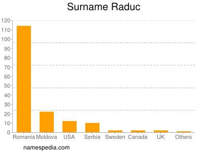 Surname Raduc