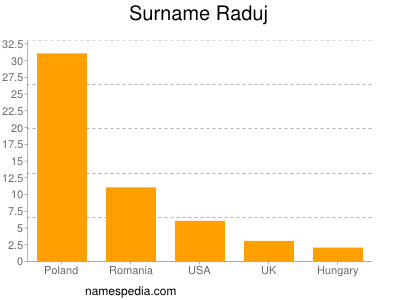 Surname Raduj