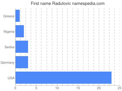 Given name Radulovic