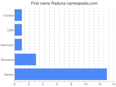 Given name Raduna