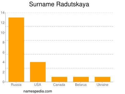 Surname Radutskaya