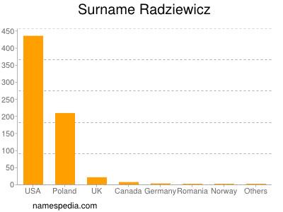 Surname Radziewicz