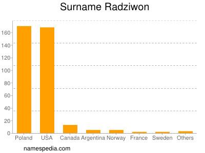 Surname Radziwon