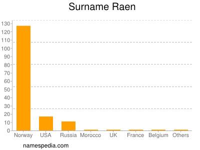 Surname Raen