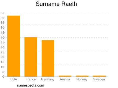 Surname Raeth