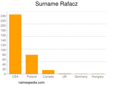 Surname Rafacz