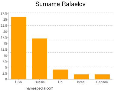 Surname Rafaelov