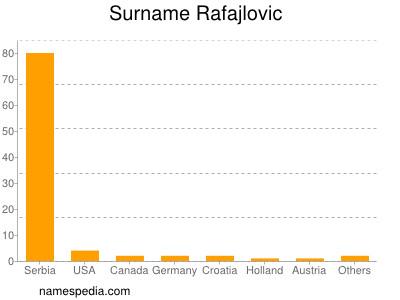 Surname Rafajlovic
