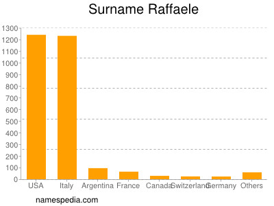 Surname Raffaele