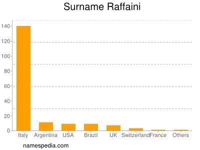 Surname Raffaini