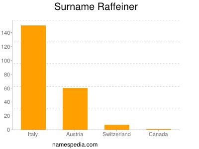 Surname Raffeiner