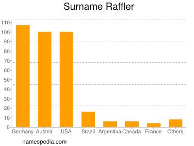 Surname Raffler