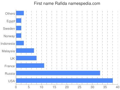 Given name Rafida