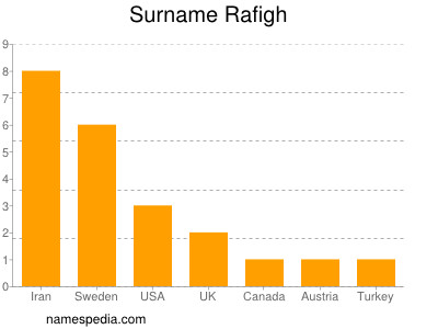 Surname Rafigh