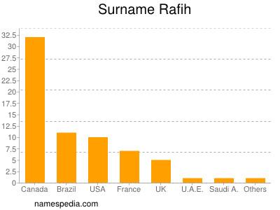Surname Rafih