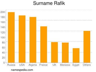 Surname Rafik