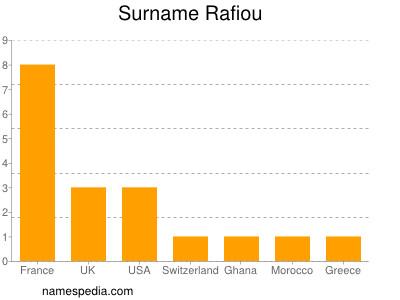 Surname Rafiou