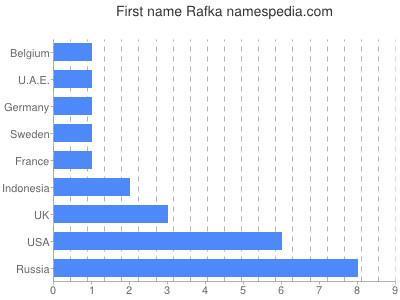 Given name Rafka