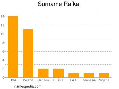Surname Rafka