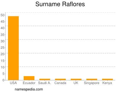 Surname Raflores