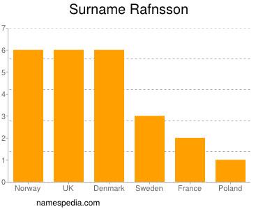 Surname Rafnsson