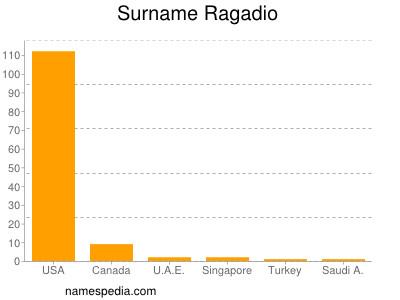 Surname Ragadio