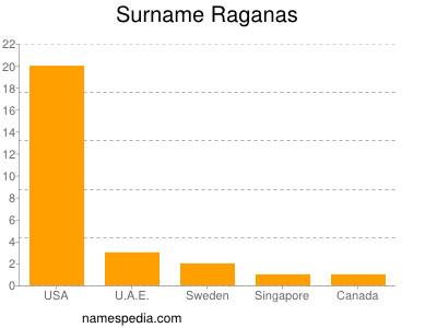 Surname Raganas
