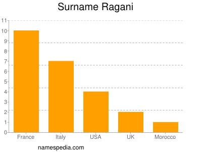 Surname Ragani