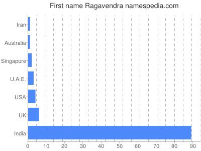 Given name Ragavendra