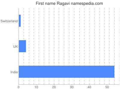 Given name Ragavi