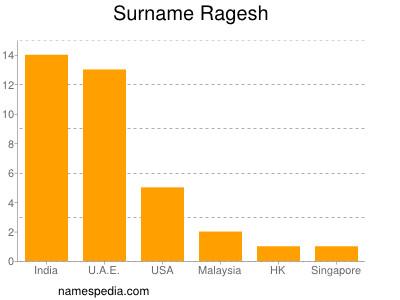 Surname Ragesh