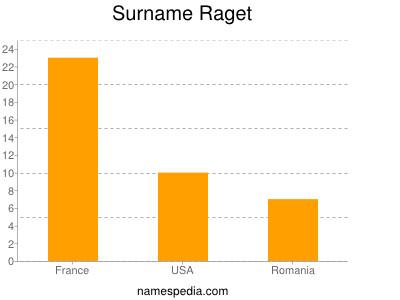 Surname Raget