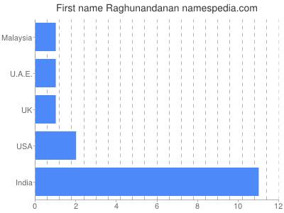 Given name Raghunandanan