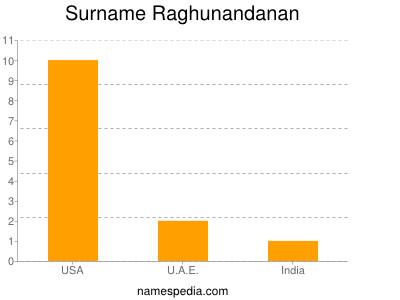 Surname Raghunandanan