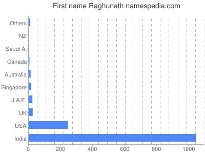 Given name Raghunath