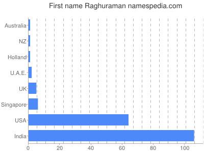 Given name Raghuraman