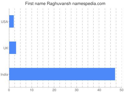 Given name Raghuvansh