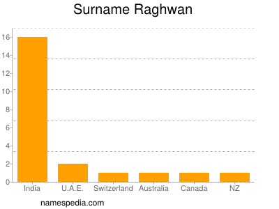 Surname Raghwan
