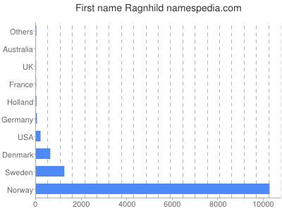 Given name Ragnhild