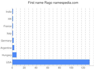 Given name Rago